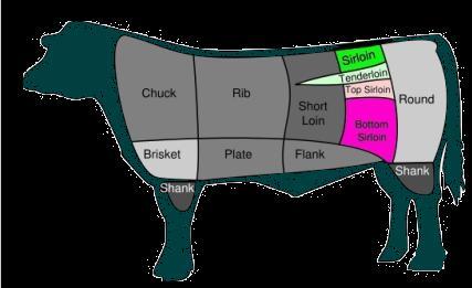 perbedaan steak sirloin dan tenderloin